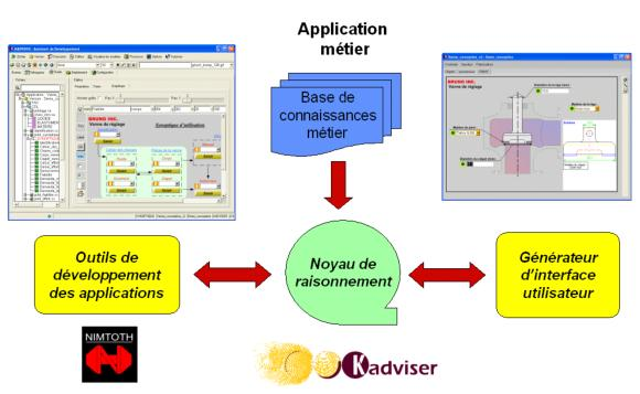 Architecture Kadviser Standard